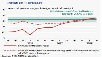 Romania's central bank cuts inflation projection for 2016 to -0.4%