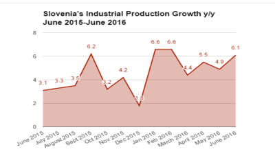 EU demand keeps Slovenian industrial production on upward trend
