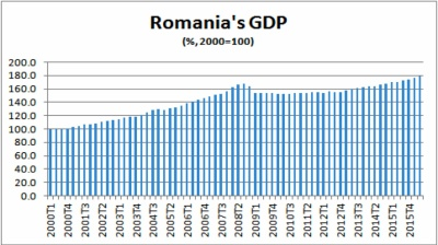 Romanian GDP growth reaches post-crisis peak