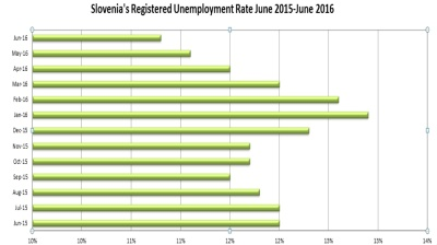 Slovenia's unemployment rate down to October 2010 level as recovery continues