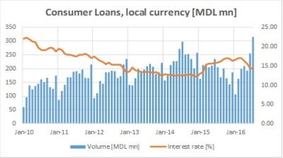Consumer loans in Moldova hit new record in July as interest rates fall