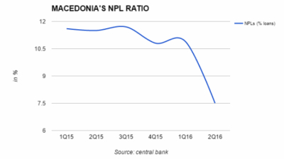 Bad loans fall sharply in Macedonia after banks ordered to clean balance sheets