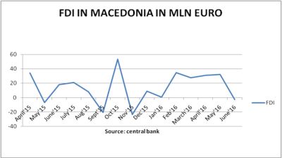 Foreign investors return to Macedonia despite ongoing political crisis