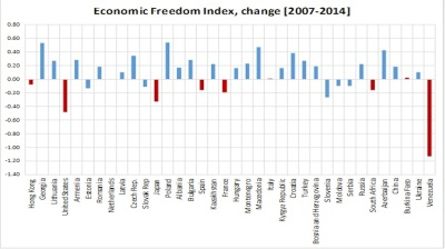 Economic freedom improves in most CEE, CIS countries, Fraser Institute finds