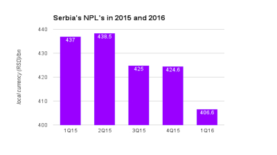 APS bullish on Serbian NPL market
