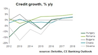 Credit growth in Romania to remain highest in region, Deloitte report says