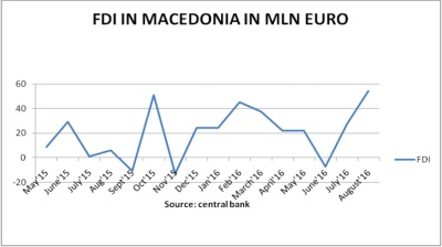 FDI rebounds in Macedonia