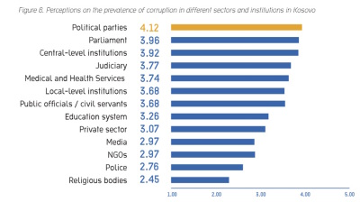 Kosovans see political parties as most corrupt institution