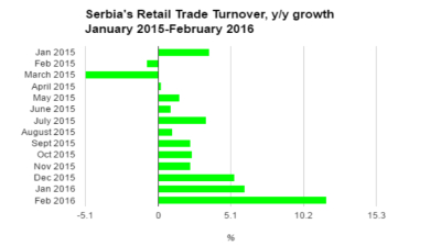 Serbian retail sales growth accelerates after public sector wage increase