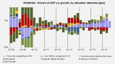 GDP growth eases to 4.4% y/y in Romania as consumption, investments gain momentum