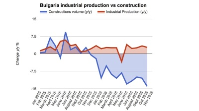 Bulgaria's construction output decline deepens to 14% y/y in October