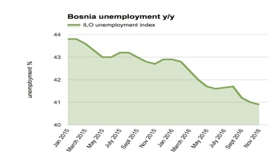 Bosnia's registered unemployment rate dips below 41%