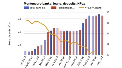 Growth of bank assets accelerates in Montenegro