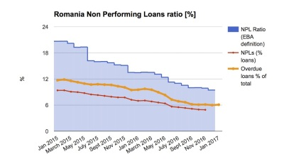 Overdue bank loans fall sharply in Romania