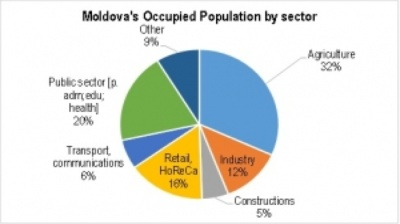Moldova's unemployment rate starts to rise