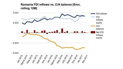 FDI continues rapid rise in Romania