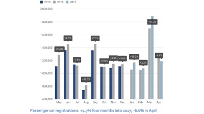 Croatia shows EU's fastest growth in new car registrations