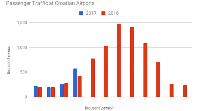 Croatia gears up for a good tourism season as air passenger traffic at its airports soars 33% y/y in April