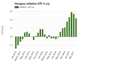 Hungarian inflation drops sharply in April