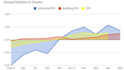Building material price inflation in Croatia reaches 1.2% in May