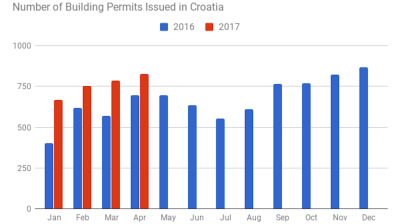 Building permits up 18% y/y in Croatia in April