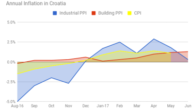 Building material price inflation in Croatia reaches 1.3% in June