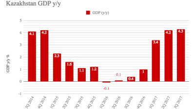 Kazakh GDP growth at 4.3% in Jan-Sept