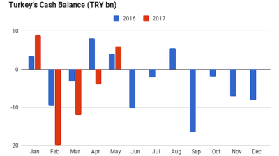 Turkey's cash surplus grows 39% y/y in May