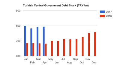 Turkish gov't's annual debt growth stays high at 16% in April
