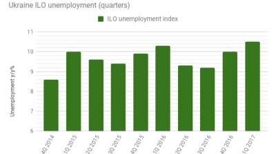 Jobless rate in Ukraine falls by 14% y/y
