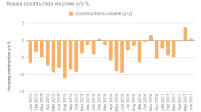 Residential housing construction in Russia fell by 10.4% in January-July