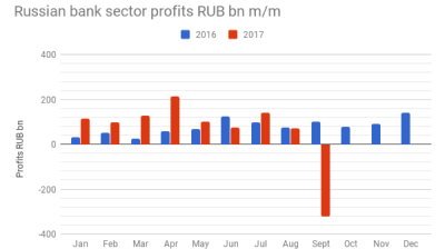 Profit of Russian banking sector tanks following summer bail-outs