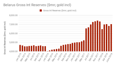 Belarus' gross international reserves totalled $7bn or only two months of import cover
