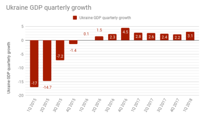 Ukraine's GDP grew by 3.1% y/y in January-March 2018