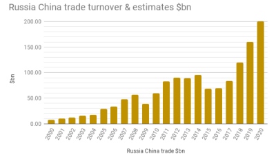 Russia risks missing $200bn China trade target