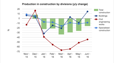 Hungarian construction continues free fall but some glimmers of hope
