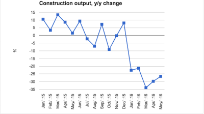Construction sector nosedive continues to cast shadow over Hungarian economy