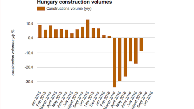 Hungarian construction output trims fall in August