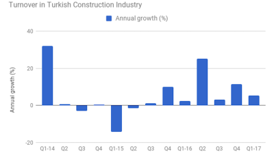 Turnover in Turkish construction sector rises 5.3% y/y in Q1