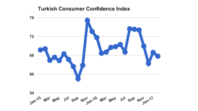 Turkish consumer confidence declines 1.8% in February
