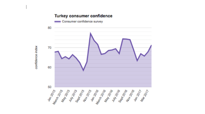 Turkish consumer confidence index up for third consecutive month in May