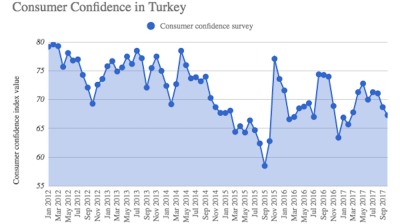 Turkish consumer sentiment falls for third straight month
