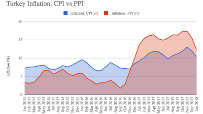 Turkey's annual CPI inflation eases further to 10.35% in January