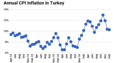 Turkey's annual inflation eases to 10.26% in February but fails to impress pundits