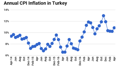 Turkish inflation surges in April