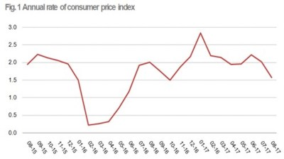 Albania's CPI growth slows down to 1.6% y/y in August