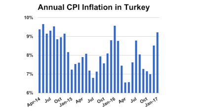 Turkey's annual inflation rate climbs to 9.2% in January