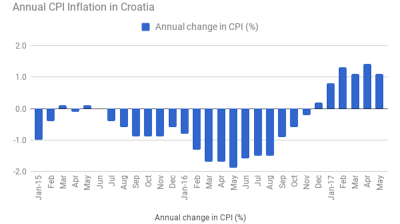 Croatia's annual CPI inflation falls to 1.1% in May