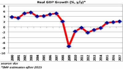 Croatian GDP growth accelerates despite political uncertainties