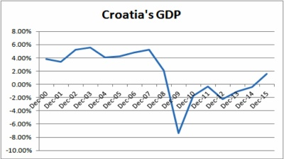 Croatia's central bank raises GDP growth outlook